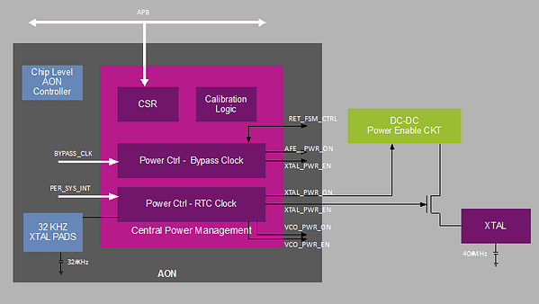 Figure 3: Sleep controller in Whisper Radio Processing Unit (RPU)