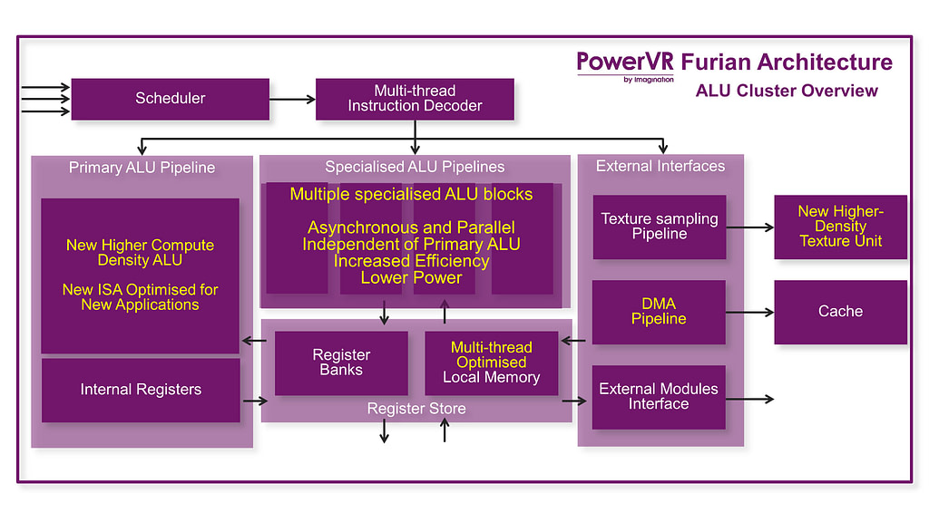 PowerVR Furian archtecture