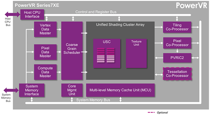 PowerVR Series7 - PowerVR Series7XE architecture
