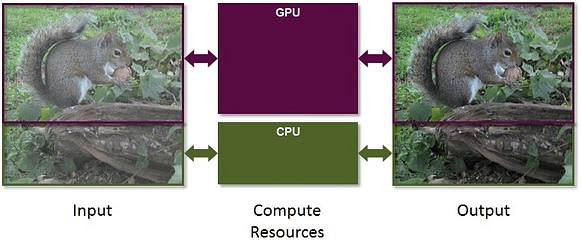 PowerVR - mobile GPU computing - heterogeneous_processing_today