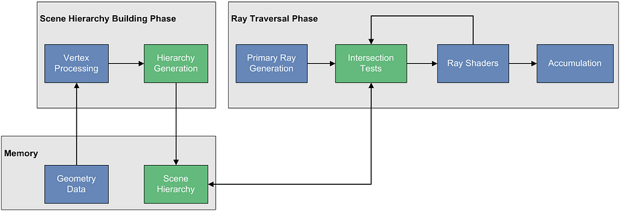 Step 1 Ray tracing pipeline scene hierarchy generation 1