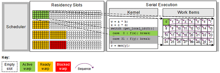 11-Serial execution of a warp due to divergence