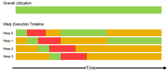 13-Scheduling of four warps over time