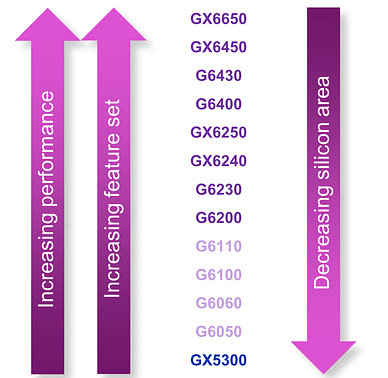 03-GPU-area vs perfromance and features