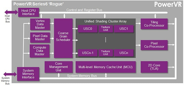 PowerVR Series6 Rogue GPU block diagram | OpenGL ES 3.0