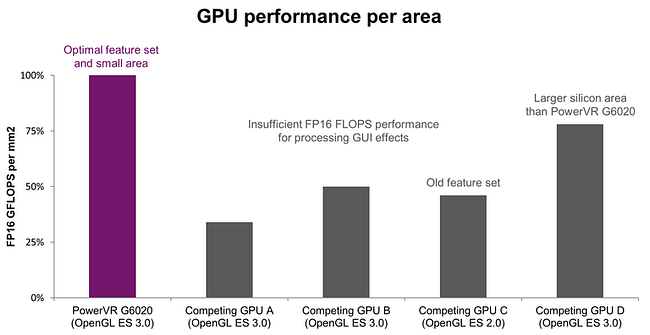 GPU performance per area