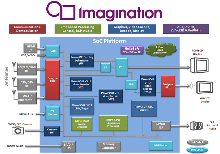 Imagination Multimeda complete solution SoC PowerVR Pure Avalon 300R Connect