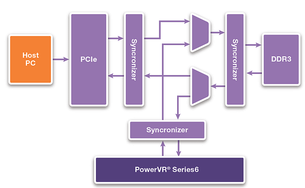 Synopsys - Top-level test infrastructure to support regression tests