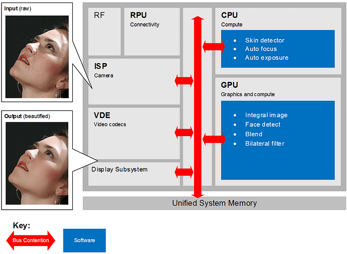 A vision software pipeline implemented on top of heterogeneous architectures