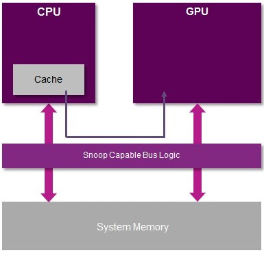 PowerVR - mobile GPU computing - GPU CPU coherency today