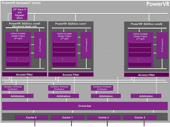 PowerVR Series5XT SGX GPU block diagram | OpenGL ES 2.0