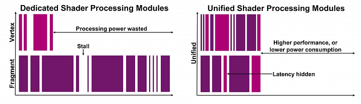 Dedicated Shader vs Unified Architecture Modules-1024x569