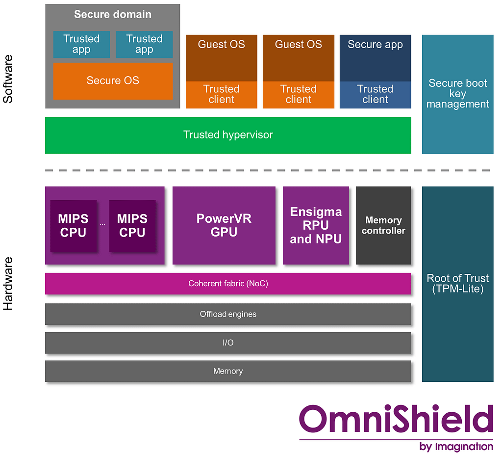OmniShield security software and hardware architecture f 1