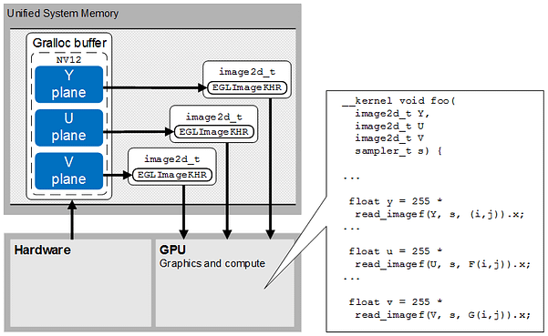 23-Zero-copy YUV planar native flow between hardware and GPU