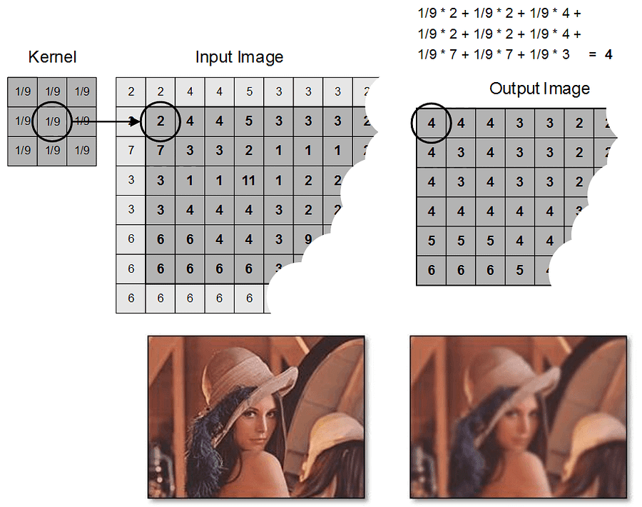 15 Example of image filtering by means of convolution 1