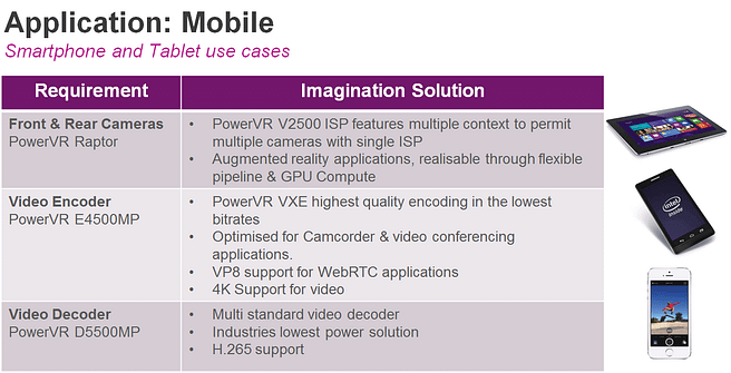 PowerVR Video and Vision - mobile use cases