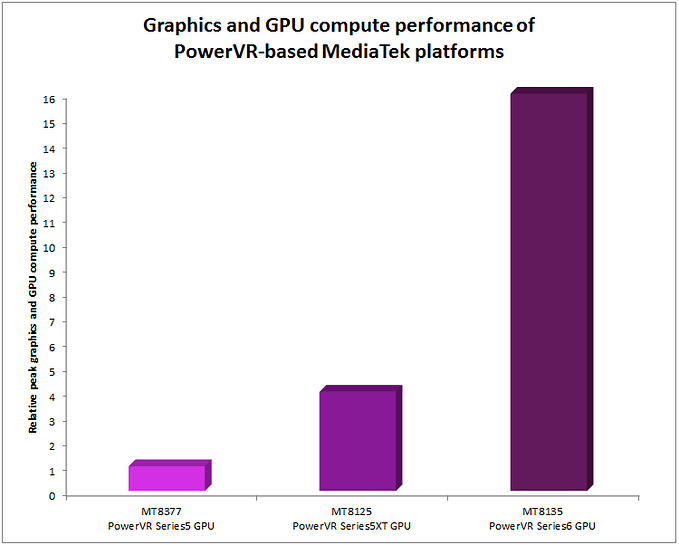 PowerVR - Graphics and GPU compute performance of MediaTek platforms
