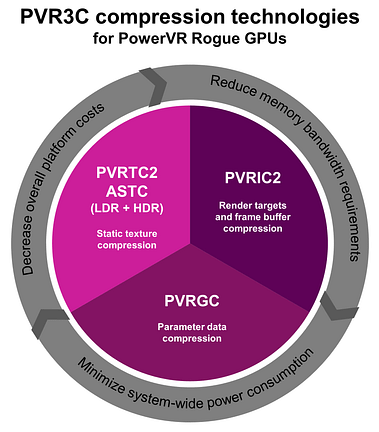PowerVR Series7 - PVR3C compressin technologies (PowerVR Series7XT, PowerVR Series7XE)