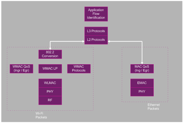 2-1-Wired and Wireless Stack Components