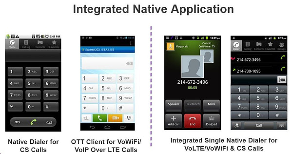 VoLTE or VoIP over LTE integrated native applications