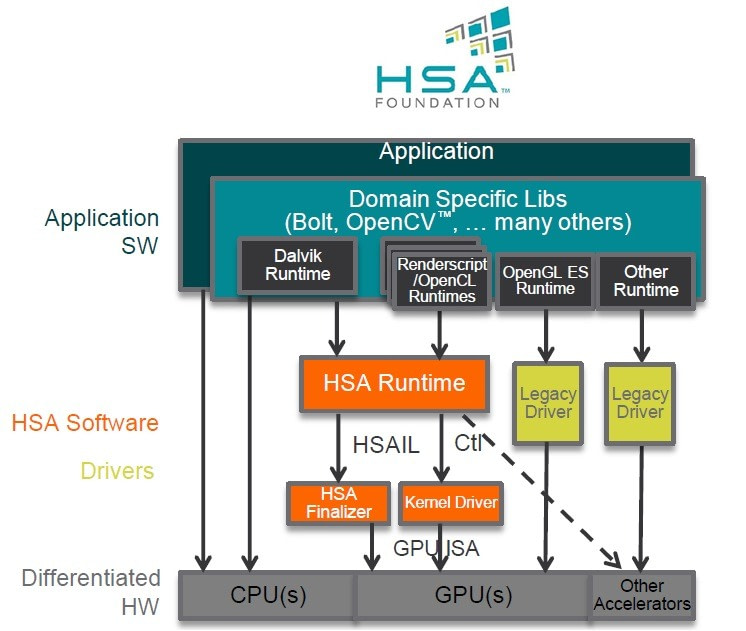 The HSA Foundation heterogeneous mobile processing