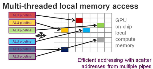 Furian multi-threaded memory access