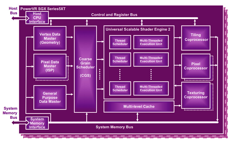PowerVR Series5XT SGX544