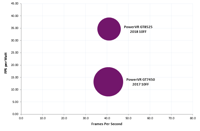 PowerVR GT8525 vs GT7450 Manhattan performance per milliwatt