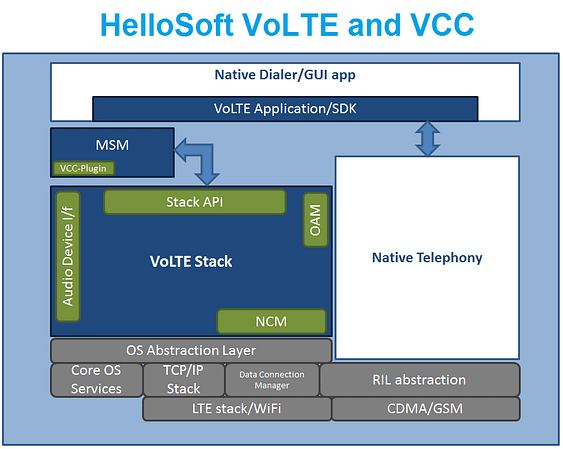 4G World: HelloSoft VoLTE and VCC SDK