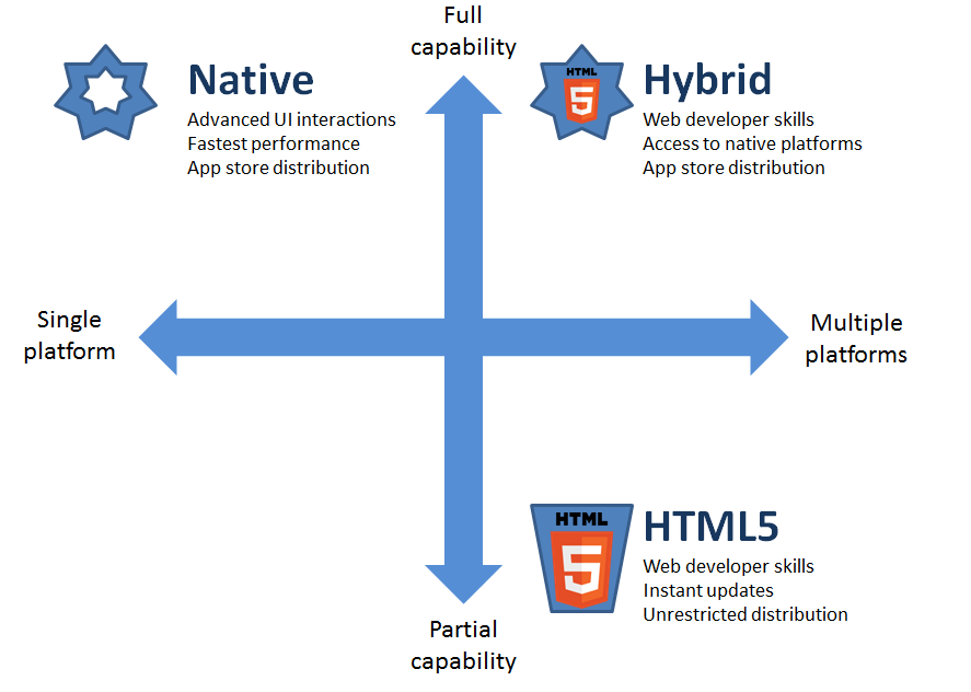 Video and voice applications: native vs hybrid apps
