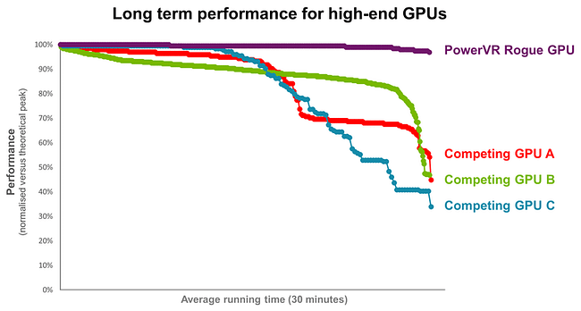 PowerVR-Rogue-GPU-vs-competition-long-term-performance