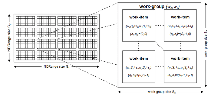 07-Example NDRange in 2 dimensions comprising 512 work-items