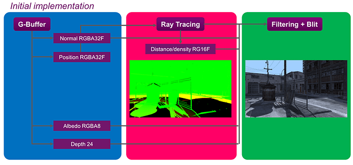 PowerVR Ray Tracing - rendering pipeline-1f