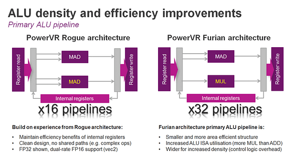 Furian ALU efficiency