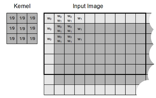 16-A 3x3 image filter example showing overlap between adjacent sampled values