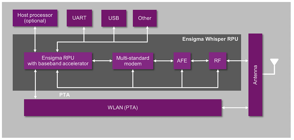 Ensigma Whisper RPU for 6LoWPAN Thread and Bluetooth Low Energy 2 1