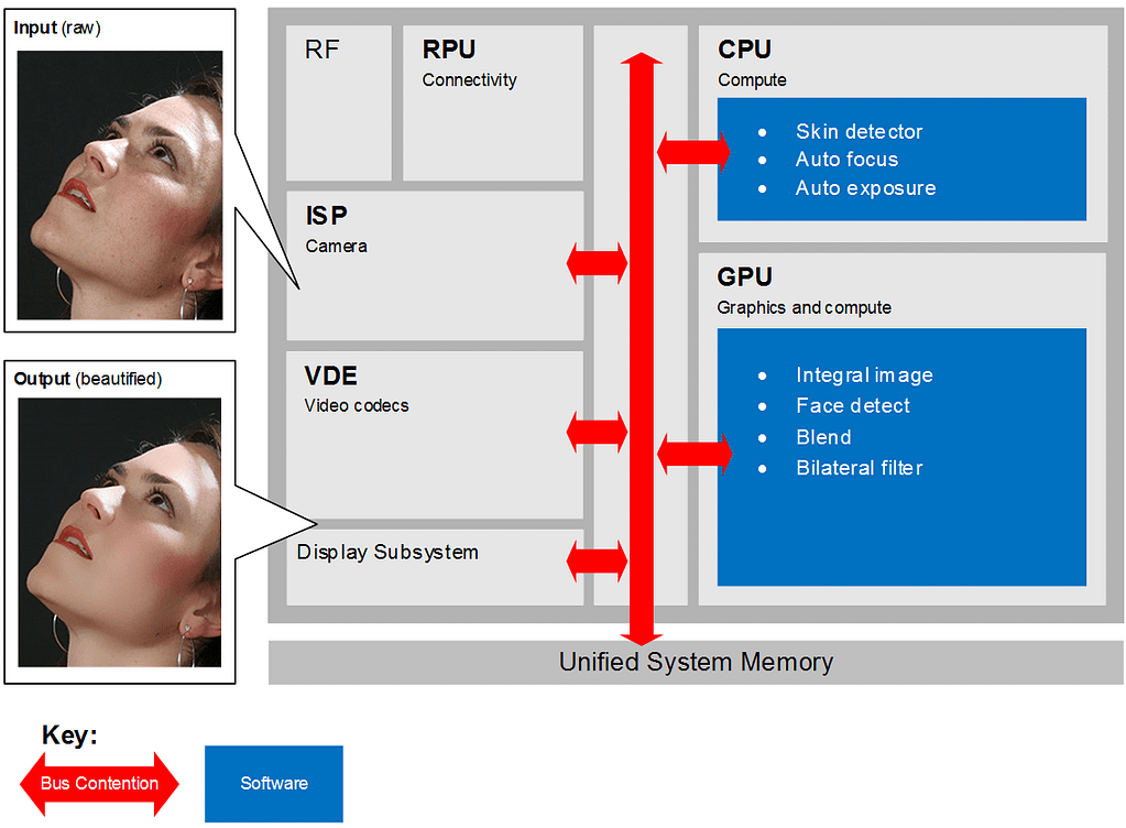 03 Vision software pipeline implemented on top of hardware 1