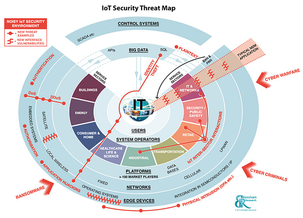 IoT Security Foundation - Security Threat Map