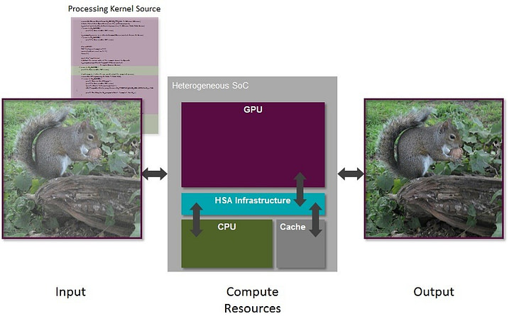 PowerVR - mobile GPU computing - heterogeneous_processing_future