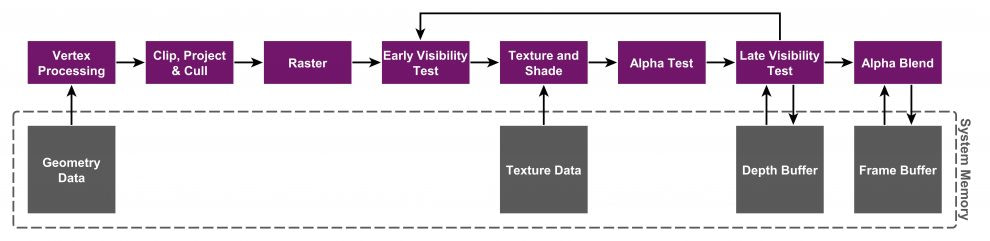 The Immediate Mode Rendering (IMR) graphics pipeline
