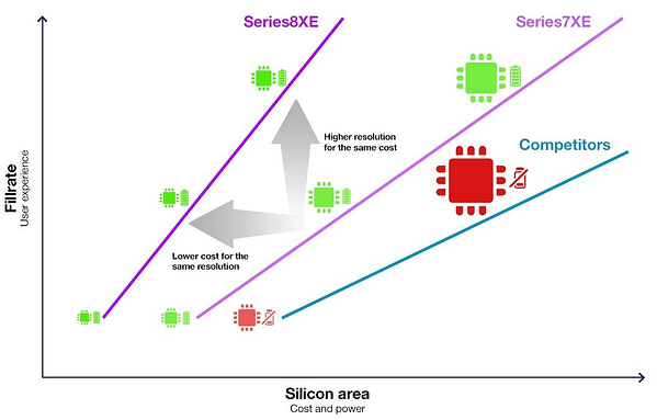 PowerVR Series8XE vs Series7XE vs competition_final
