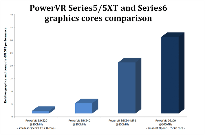 _PowerVRGPU_PowerVR_G6100_SGX520_SGX540_SGX544MP2_relative performance
