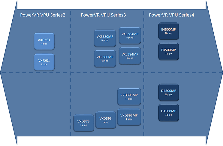 PowerVRVPU PowerVR video encoder decoder roadmap