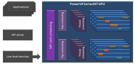 PowerVR Series5XT scalability
