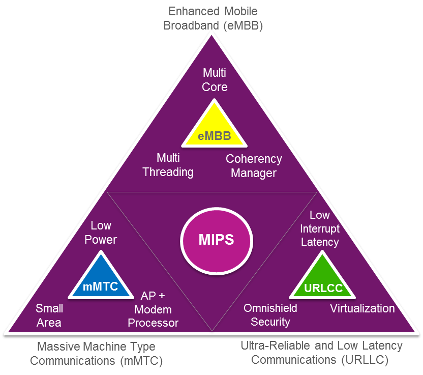 MIPS for 5G
