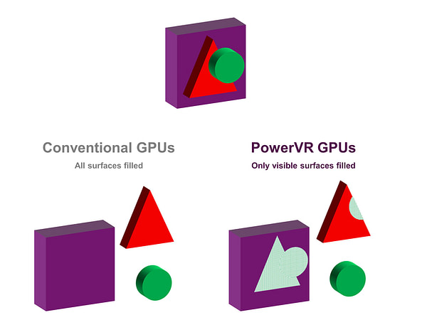 PowerVR TBDR - deferred rendering