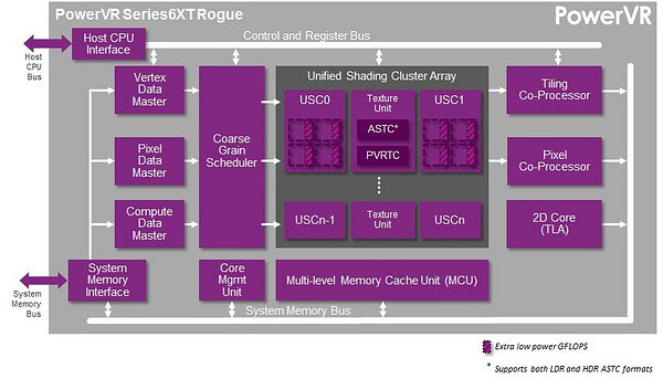 PowerVR Series6XT GPU