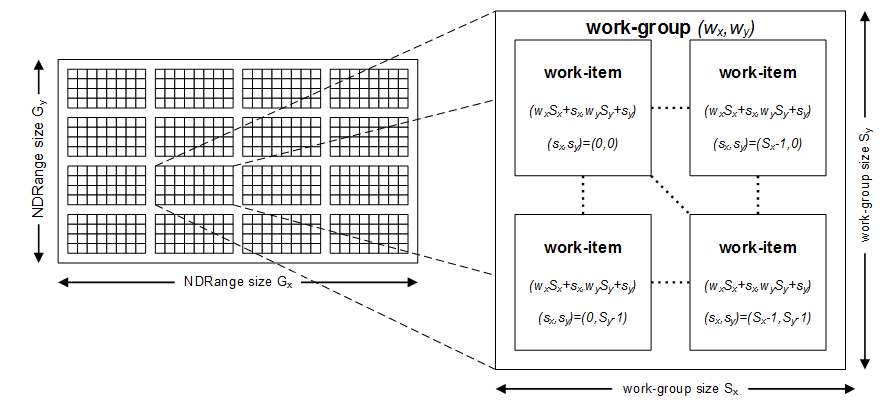 07 Example NDRange in 2 dimensions comprising 512 work items 1