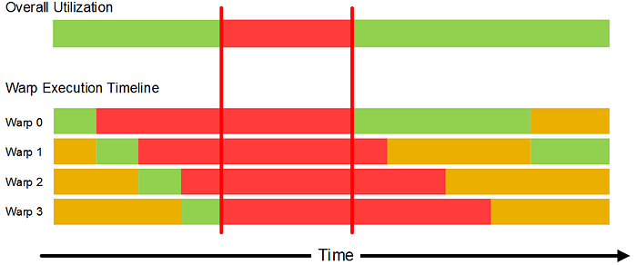 14-Scheduling of four warps over time (latency)