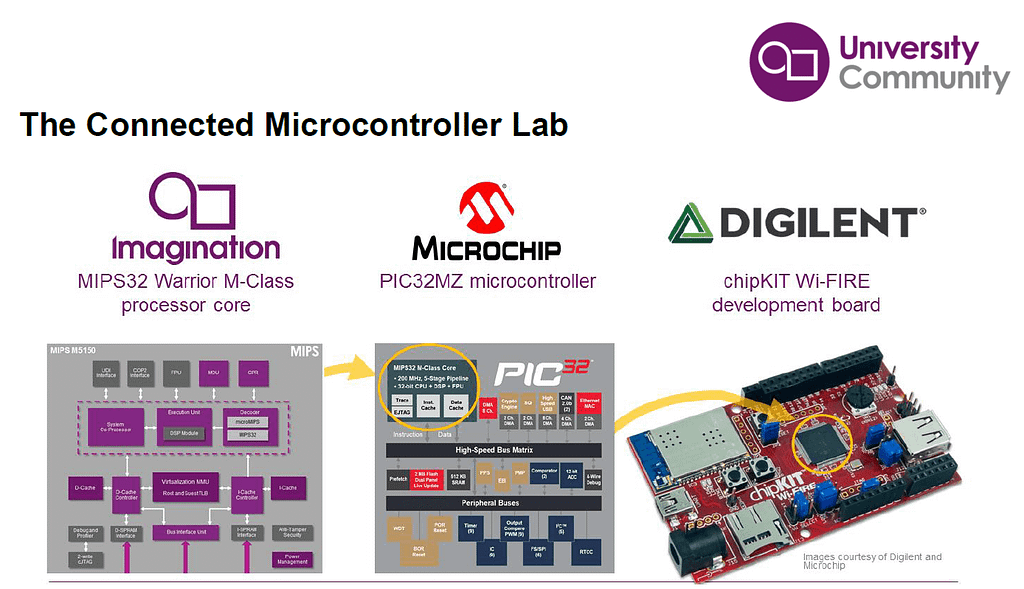Connected Microcontroller Lab Imagination University Program IUP MCU MIPS 1